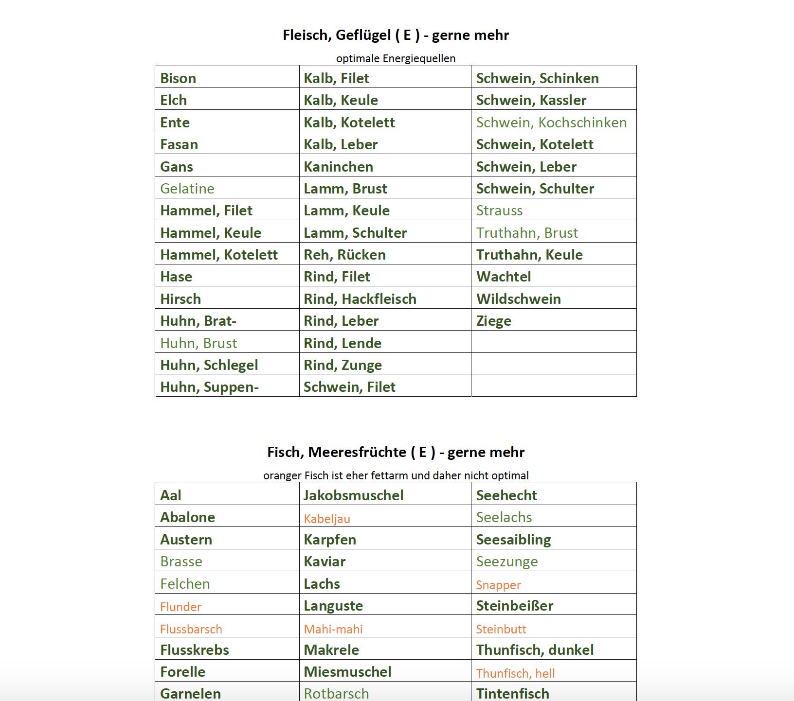 Liste  Lebensmittel  Empfehlung  Ernährungsempfehlung  Ernährung